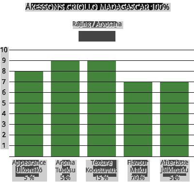 akesson-criollo-madagascar-100