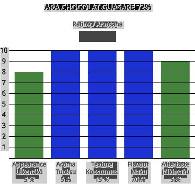 ara-chocolat-guasare-72