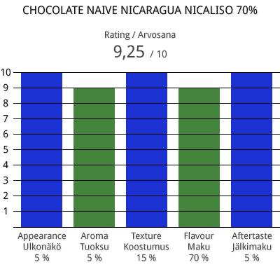 naive-nicaragua-nicaliso-70