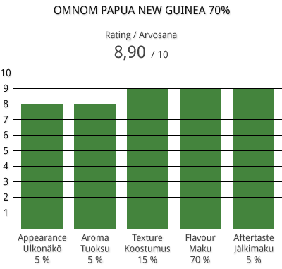 omnom-papua-new-guinea-70