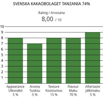 swe-kakaob-tanz-74