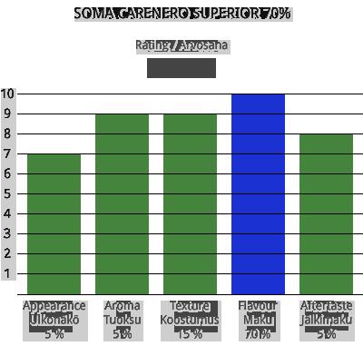 soma-carenero-superior-70