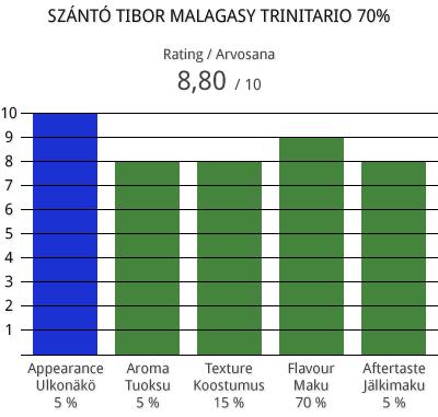szanto-tibor-malagasy-trinitario-70