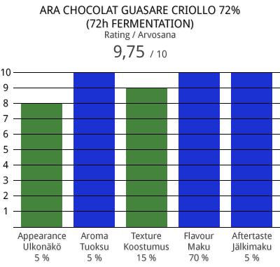 ara-guasare-cri-72h-ferm
