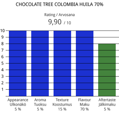 choctree-col-huila-70