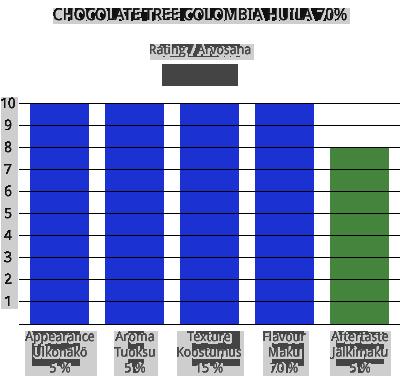 choctree-col-huila-70