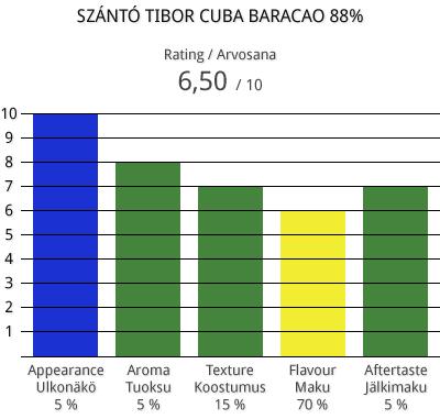 szantotibor-cuba-baracao-88