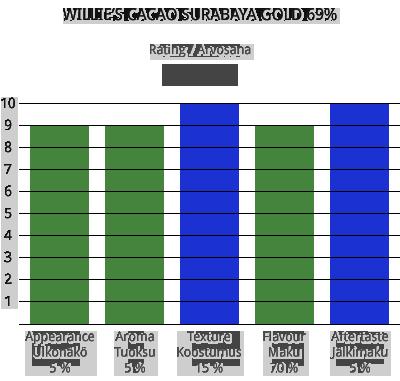 Willie's Cacao Surabaya gold 69%