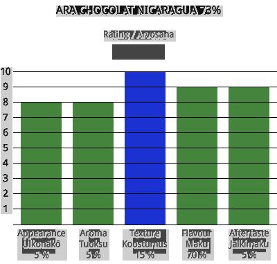 Ara Chocolat Nicaragua 73%