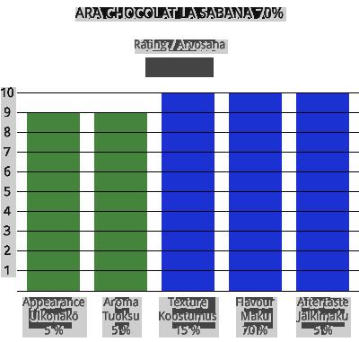 Ara Chocolat La Sabana 70%