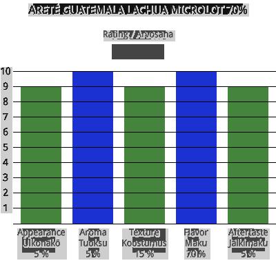 Areté Guatemala Lachua 70%