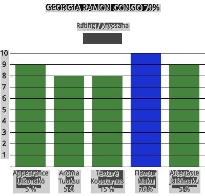 Georgia Ramon Congo 70% 1