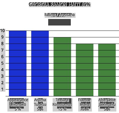 Georgia Ramon Haiti 80%
