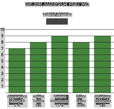 Wilkies Amazonas Peru 75%