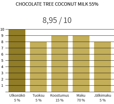 Chocolate Tree coconut milk 55%