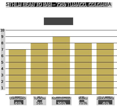 Sthlm Bean to Bar - 72% Tumaco, Colombia