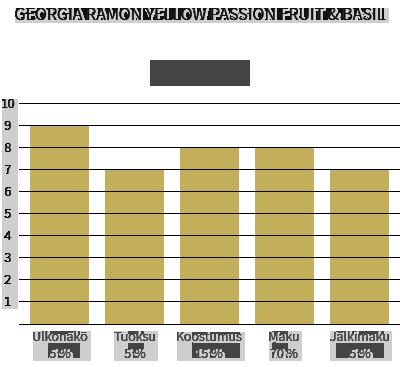 Georgia Ramon Passion Yellow Fruit & Basil valkosuklaa