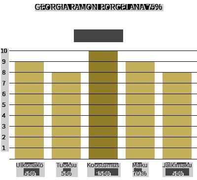 Georgia Ramon Porcelana 75%