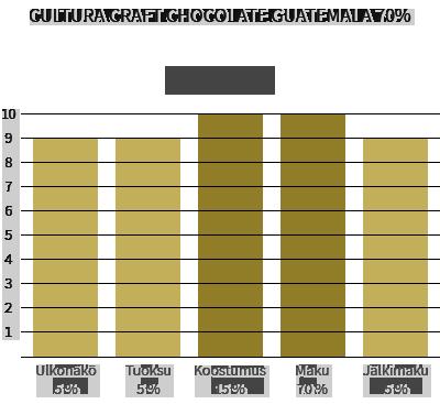 Cultura Craft Chocolate Guatemala 70%