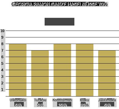 Georgia Ramon ganze mandeln 70% & ganze haselnüsse 70% 2