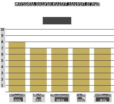 Georgia Ramon ganze mandeln 70% & ganze haselnüsse 70% 1
