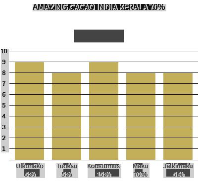 Amazing Cacao India Kerala 70%