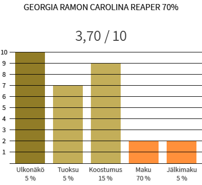 Georgia Ramon Carolina Reaper 70%