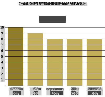Georgia Ramon Guatemala 72%