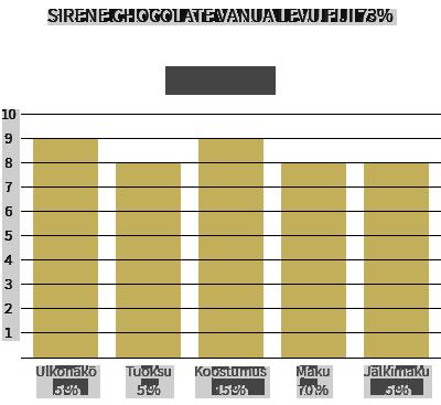 Sirene Chocolate Vanua Levu Fiji 73%