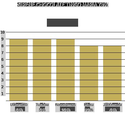 Sirene Chocolate Tingo Maria Peru 73%