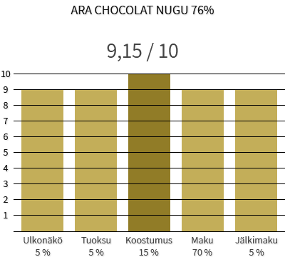 Ara Chocolate Nugu 76%