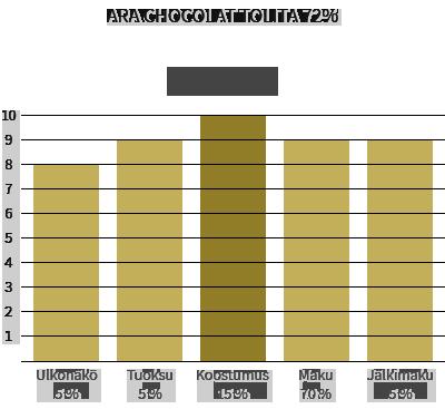Ara Chocolat Tolita 72%