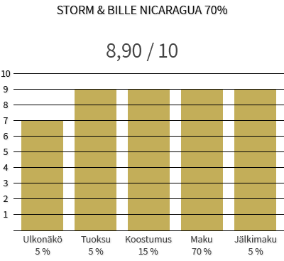 Storm & Bille Nicaragua 70%