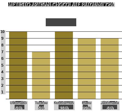 Metiisto Artisan Chocolate Patovaki 72%