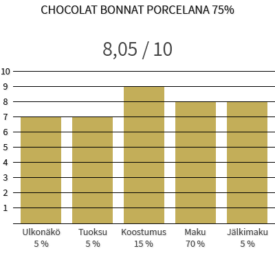 Chocolat Bonnat Porcelana 75% - Maineikas papu ei takaa mainetta suklaalle 1