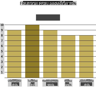 Fruition Peru Marañón 76%