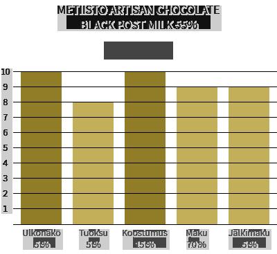 Metiisto Artisan Chocolate Black Post Milk 55%