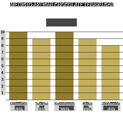 Metiisto Artisan Chocolate Tenaru 67%