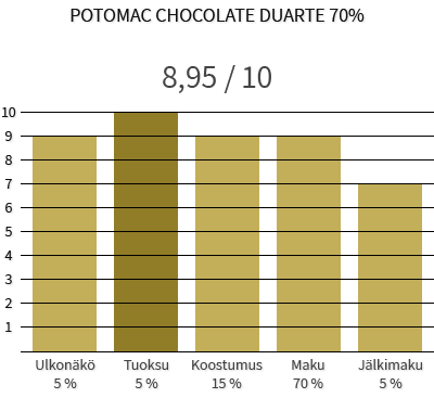 Potomac Chocolate Duarte 70%