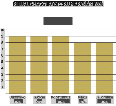 Ritual Chocolate Peru Marañón 75%