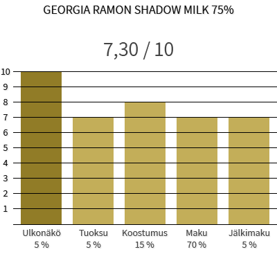 Georgia Ramon Shadow Milk 75% - Todella tumma ja sokeriton maitosuklaa 1