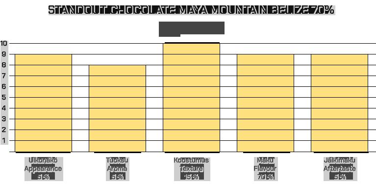 Standout Chocolate Maya Mountain Belize 70%