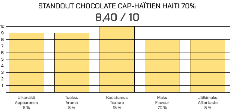 Standout Chocolate Cap-Haïtien Haiti 70%