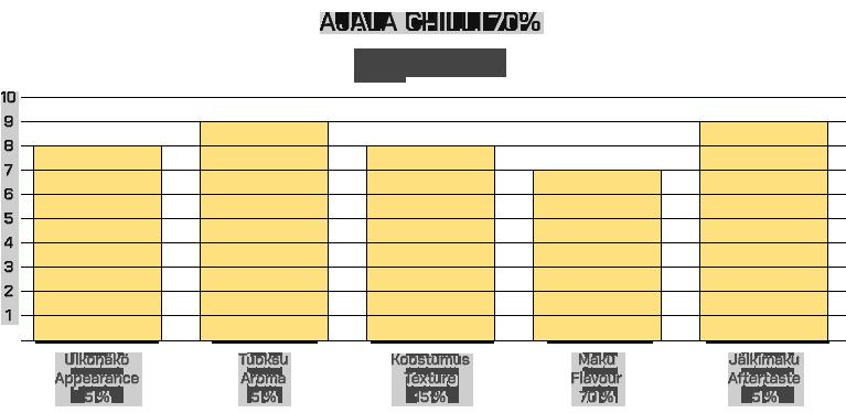 Ajala Chilli 70%