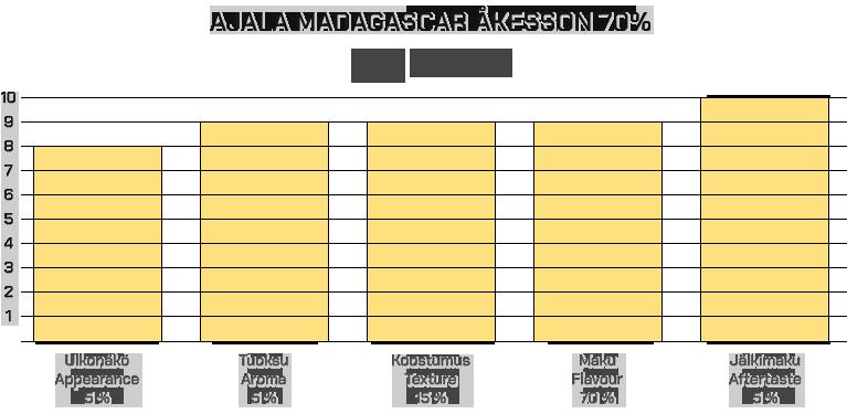 Ajala Madagascar 70%
