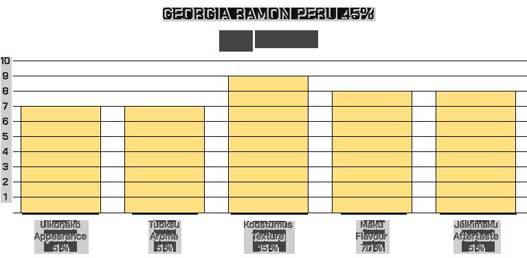 Georgia Ramon Peru 45%