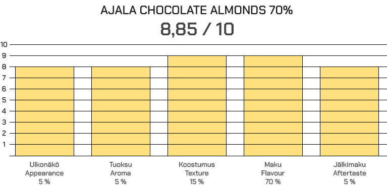 Ajala Chocolate Almonds 70%