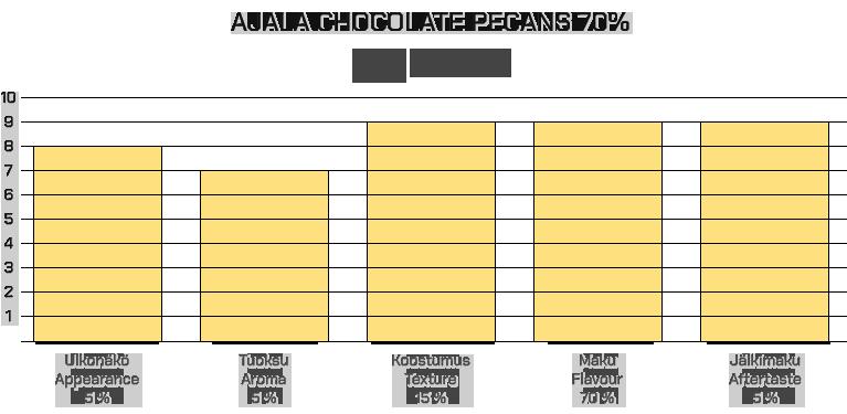 Ajala Chocolate Pecans 70%