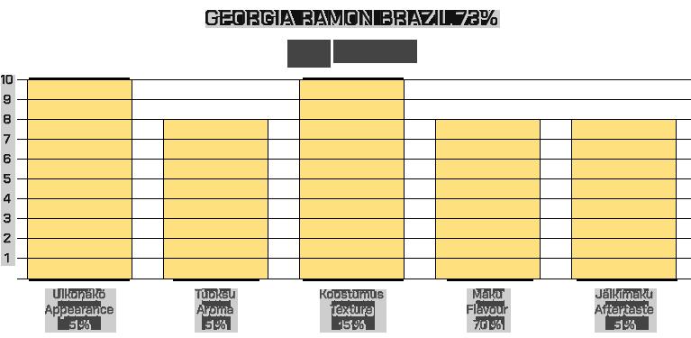 Georgia Ramon Brazil 73%